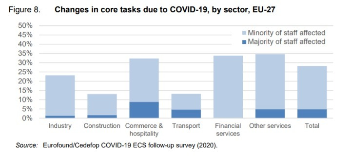 Changes in core tasks employment recruitment